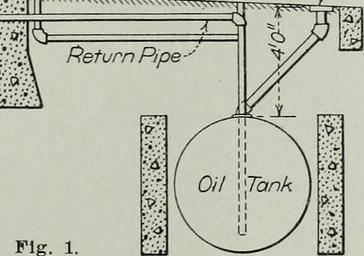 Diagram of heating oil system