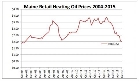maine heating oil chart