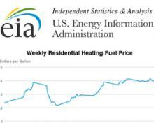 EIA Pennsylvania - Heating Oil, PA screenshot