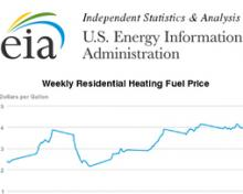 Find cheapest heating oil or propane prices in Blue Ridge, GA
